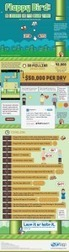 Marketing Lessons: The Life and Death of Flappy Bird | b2b blog site | Scoop.it