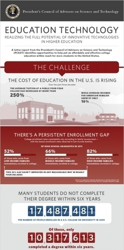 The Potential of Educational Technology in Higher Education Infographic | Educación Expandida y Aumentada | Scoop.it