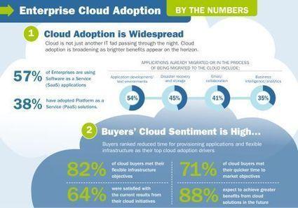 Top Five Benefits of Cloud Computing | Cloud computing | Scoop.it