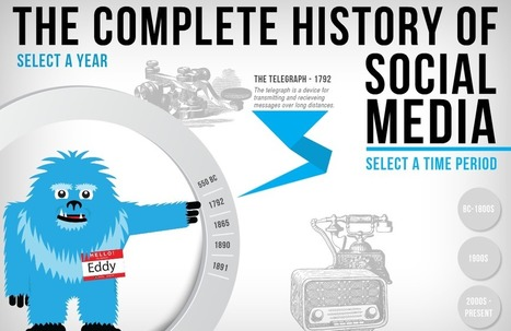 [Interactive Infographic] History of Social Media - EdTechReview™ (ETR) | Explore Ed Tech | Scoop.it