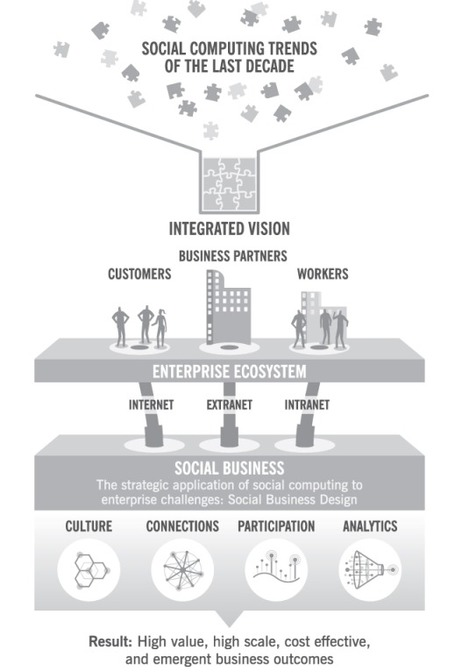 Social Business: Where It's Been & Where It's Going. | ten Hagen on Social Media | Scoop.it