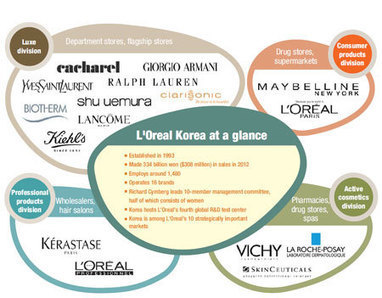 L'Oreal's 'glocalization' | Engineering Service Outsourcing | Scoop.it