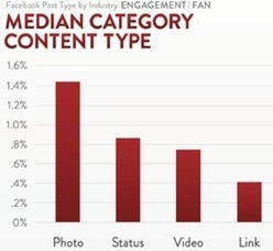 Communication Overtones, Social Media and Public Relations Strategy: Unraveling the Mystery of Edgerank on Facebook | Digital Marketing Today | Scoop.it