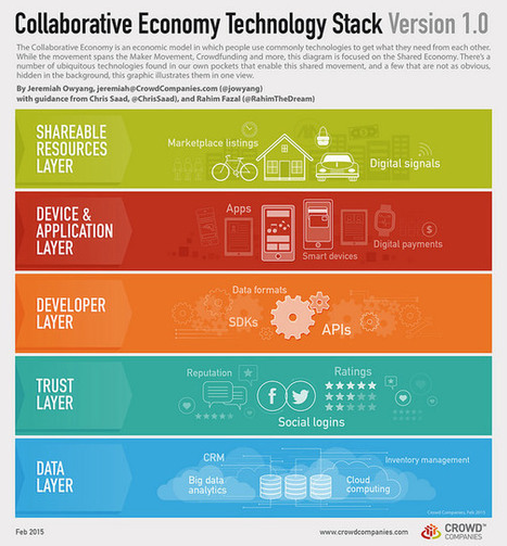 How the Technology of the Collaborative Economy All Works Together | Emergence of a New Economy | Scoop.it