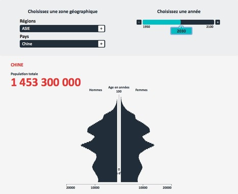 La démographie mondiale en graphiques | Data Journalism - | Scoop.it