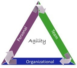 Start Being Agile Today! | Management de demain | Scoop.it