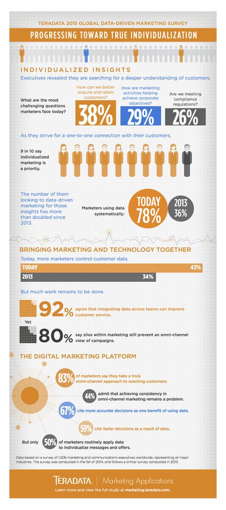 Culture RP » Infographie l'avenir du marketing est dans la personnalisation | books | Scoop.it