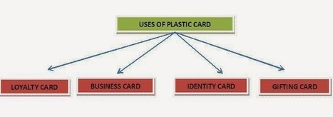 Create your Durable Impression with These Plastic Cards   Art & Printing   Scoop.it