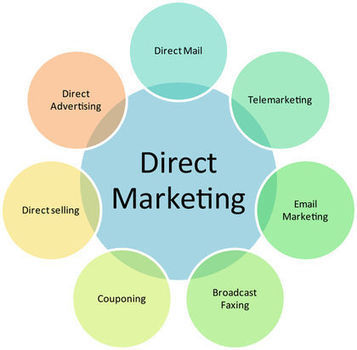 Direct Marketing Dwarka, Delhi, India | Epiphanyinc.in | Scoop.it