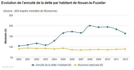 Dette de Nouan-le-Fuzelier (41) en 2012 | Autour de Nouan-le-Fuzelier | Scoop.it