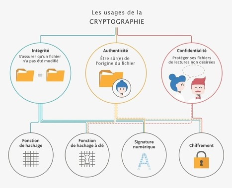#Sécurité: Comprendre les grands principes de la #cryptologie et du #chiffrement | #CNIL | #Security #InfoSec #CyberSecurity #Sécurité #CyberSécurité #CyberDefence & #DevOps #DevSecOps | Scoop.it