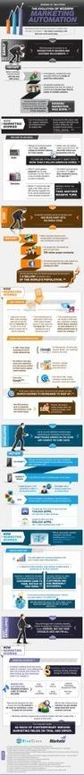 The Evolution of Modern Marketing Automation [Infographic]   Inbound & Digital Marketing   Scoop.it