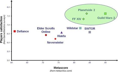 Wakfu (MMO), satisfaction, dépenses, opinions… l'étude de GameStatistics | Krozmotion | Scoop.it