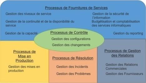 La certification ISO/CEI 20000 pour les sous-traitants TI, un ... - Direction Informatique | Les normes et méthodes | Scoop.it