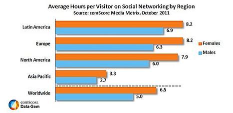 [Etude] Les Femmes plus accros aux réseaux sociaux que les hommes ! | Social Media Curation par Mon Habitat Web | Scoop.it