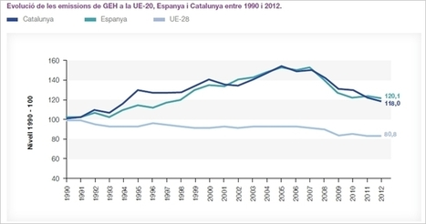 Evolució emissions GEH (gasos amb efecte d'hivernacle) | #CanviClimàtic al dia | Scoop.it