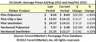 US South Timber Prices: September/October 2012 | Timberland Investment | Scoop.it