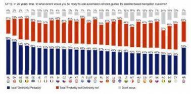 Poll Reveals Range of European Attitudes on Willingness to Use GNSS-Guided ... - Inside GNSS   public opinion polling   Scoop.it