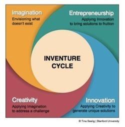 How To Think Like an Entrepreneur: the Inventure Cycle | Cooperación Universitaria para el Desarrollo Sostenible. MODELO MOP-GECUDES | Scoop.it