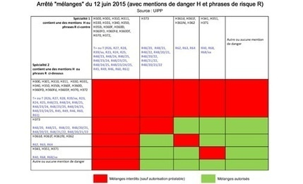Phytosanitaires Evolution de la réglementation pour les mélanges | Agriculture durable | Scoop.it