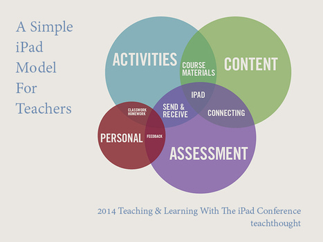 A Simple iPad Model For Teaching - Te@chThought | University teacher | Scoop.it