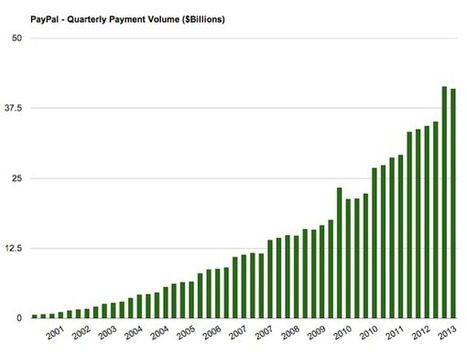 Chart of the Week: PayPal's Payment Volume (2001-2013) | Commerce and Payments | Scoop.it