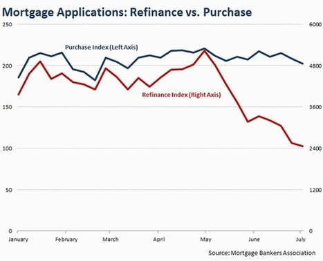 An Unexpected (but Welcome) Consequence of Rising Mortgage Rates - Motley Fool | mortgage lending | Scoop.it