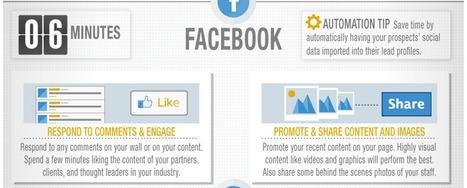[INFOGRAPHIC] Social Media Updates in 30 Minutes a Day | Social Media | Scoop.it