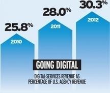 Ad Agencies Slowly Going Digital | Future Of Advertising | Scoop.it