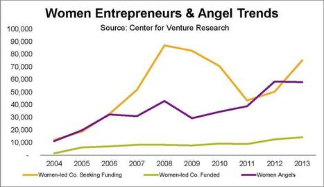 Entrepreneurship And Angel Investing Are Breaking Barriers For Women | Entrepreneurship: Doing good, being bold, empowering others | Scoop.it
