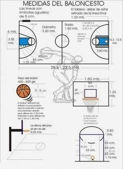 El material de juego | College Basketball | Scoop.it
