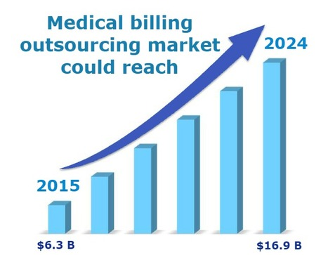 Medical billing outsourcing market could reach $16.9B by 2024 | Healthcare | Scoop.it