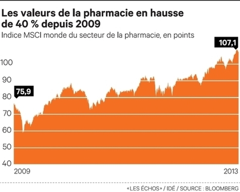 Bilan 2012 contrasté pour l'industrie pharmaceutique | L'actualité Industrie Pharma | Scoop.it