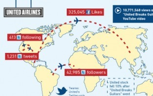 How Airlines Have Taken Flight With Social Media [INFOGRAPHIC] | Travelled | Scoop.it