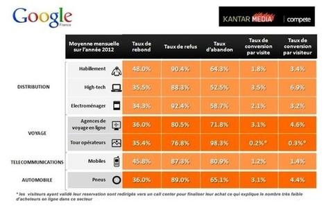 Etude e-commerce : où en sont les performances des e-commerçants Français ? | Commerce de proximité | Scoop.it