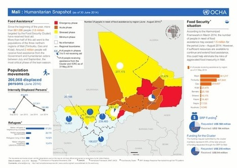 Infographic - Mali: 1.5 million in need of food assistance | The Fascinating Geography Classroom | Scoop.it