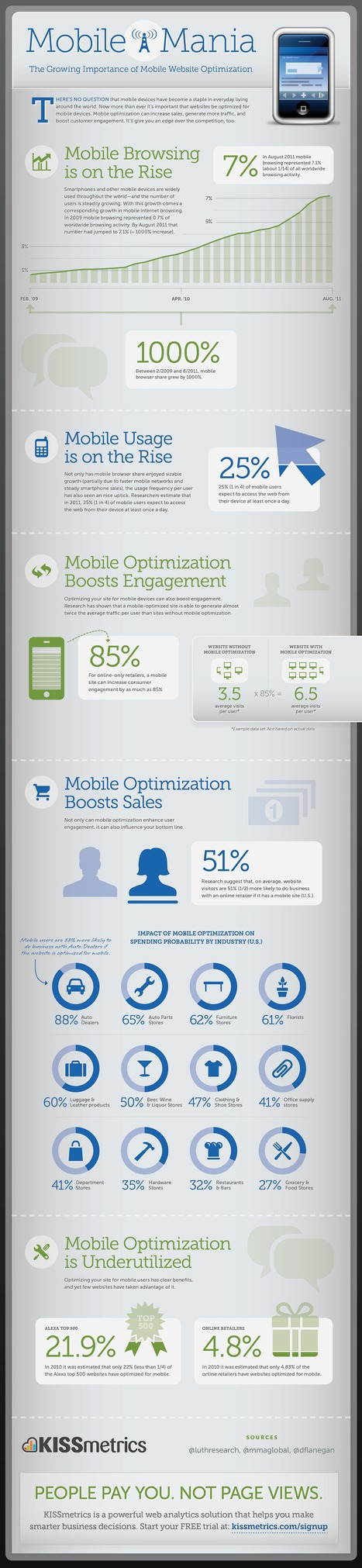 The Growing Importance of Mobile Website Optimization (infographic)   MobileWeb   Scoop.it