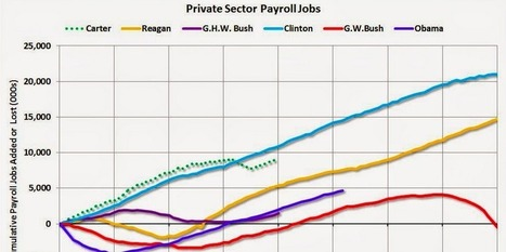 The Chart Of Government Job Losses Under Obama Will Never Get Old | Daily Magazine | Scoop.it