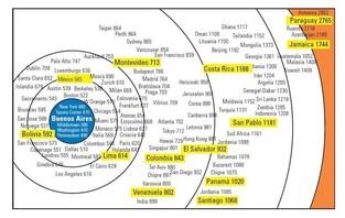 Nuevos sitios y nuevas posiciones en el mapa mundial de Internet