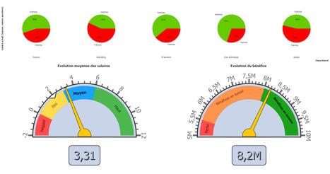 Nancy - le 19 mars 2015 - Découvrez comment tirer profit de vos données en quelques minutes. | Visualiser ses données, décider clairement | Scoop.it