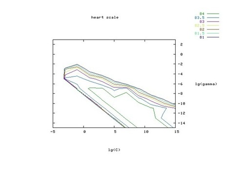 LIBSVM -- A Library for Support Vector Machines   DHHpC12 @ICHASS   Scoop.it