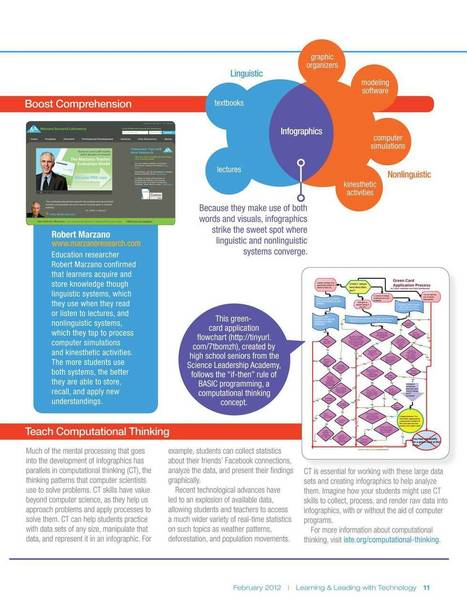 Learning and Leading - February 2012 - Page 10 | Learning with Infographs | Scoop.it