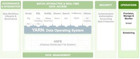 The Future of Apache Ambari | EEDSP | Scoop.it