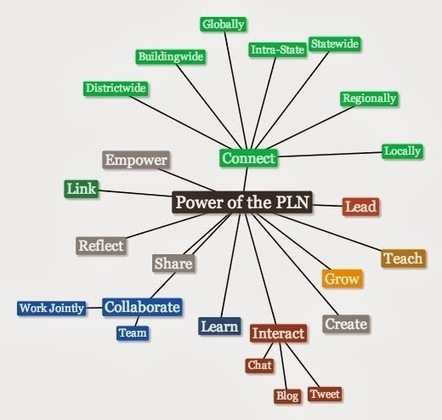 Beyond LiteracyLink: The Power of the Professional Learning Community (PLN) | The 22nd Century | Scoop.it