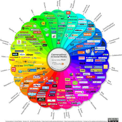 8 Top Brands Who Utilize Successful Social Media Strategies | Branding the Artist | Scoop.it