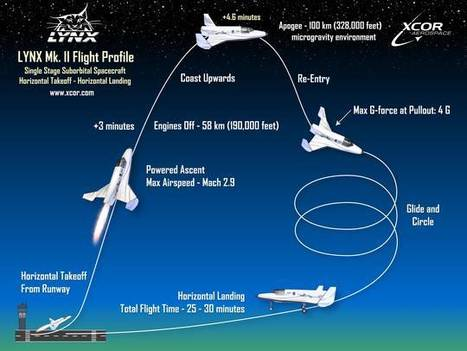 Company seeks to capitalize on space tourism market | Tourism and Technology | Scoop.it