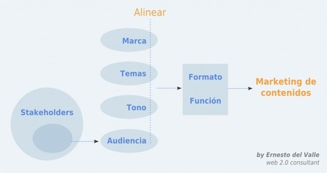 Cómo hacer marketing de contenidos orientado a resultados: el método 4x4 | Gestión de contenidos | Scoop.it