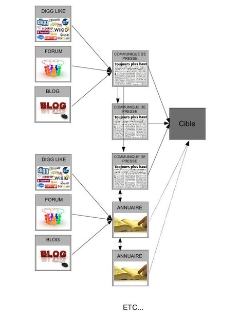 Comment obtenir des backlinks de qualité grâce à un réseau de liens ? | Marketings | Scoop.it