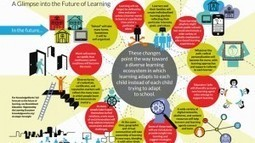 What the Future of Learning Might Look Like | Educational Technology in Higher Education | Scoop.it