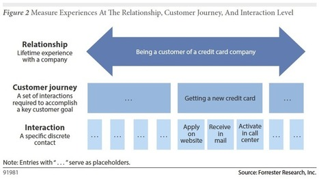 Forrester: How Do You Measure Great - or Bad - Customer Experience? | Service Design Thinking | Scoop.it
